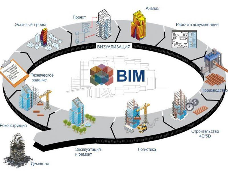 В Минстрое России будет создана открытая экспертная группа по внедрению BIM-технологии