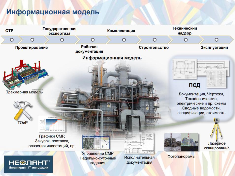 Информационное моделирование (ИМ) как инструмент оптимизации расходов, снижения рисков, повышения производительности труда при эксплуатации производственных объектов