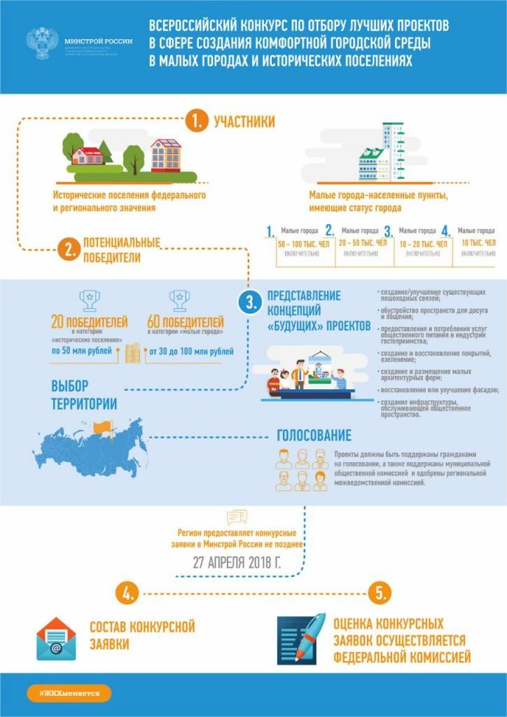Всероссийский конкурс по отбору лучших проектов в сфере создания комфортной городской среды в малых городах и исторических поселениях